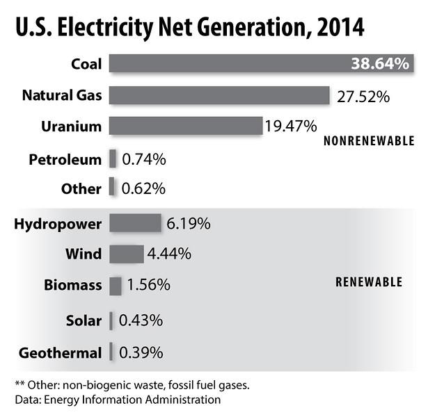ElectricityProduction2014BarHorizontal_sec