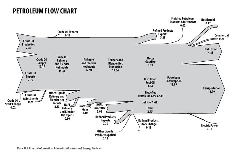Petroleum-Flow-2013