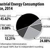 USIndustrialEnergyConsumptionbySource2014sec
