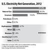ElectricityProduction2012BarHorizontalint