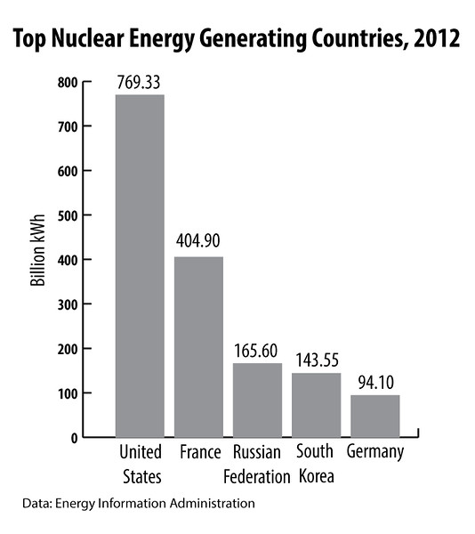 Nuclear-Generating-Countries2012