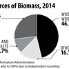 USSourcesofBioMass2014_int