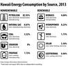 Hawaii-Energy-Consumption-Source-2013