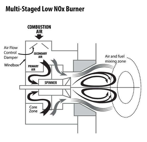 MultiStagedLow-NOx-Burner