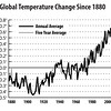temperatrues-since-1880