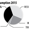 USElectricityConsumption2015_int