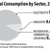 CoalConsumption2015_sec