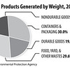 Waste-Products-by-Weight-2012