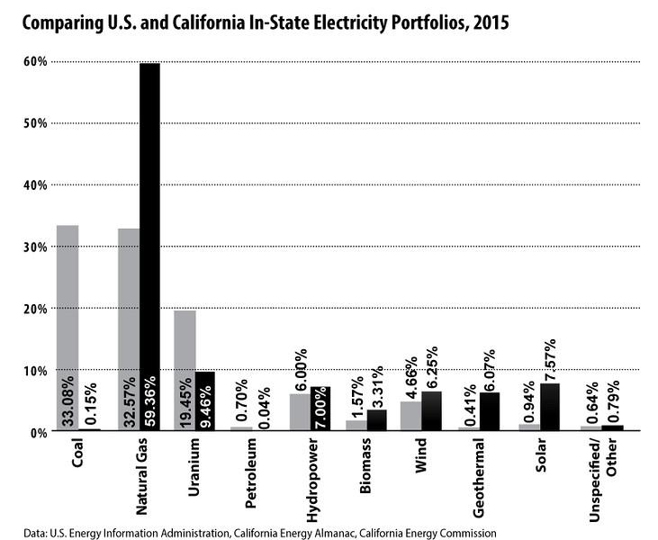 CA-vs-US-electricity-mix2015