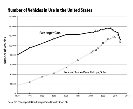 Number-of-Vehicles-2013