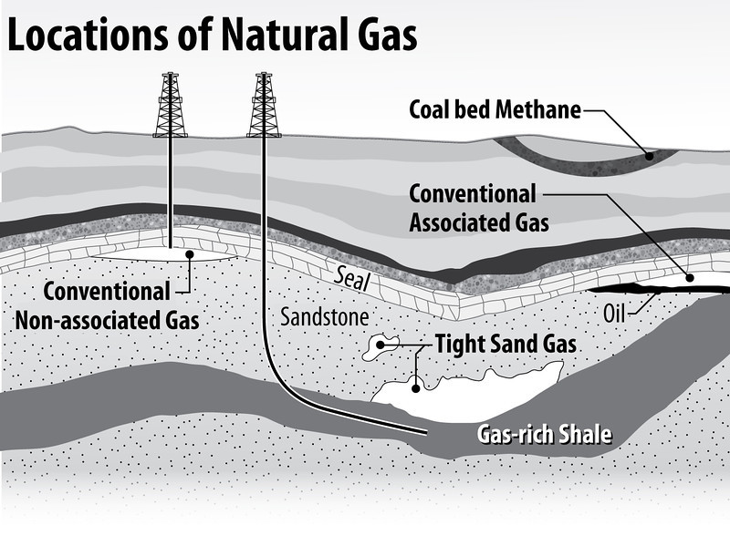 natural Gas Drilling no fracturing