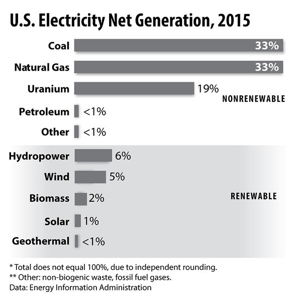 ElectricityProduction2015BarHorizontal_elem