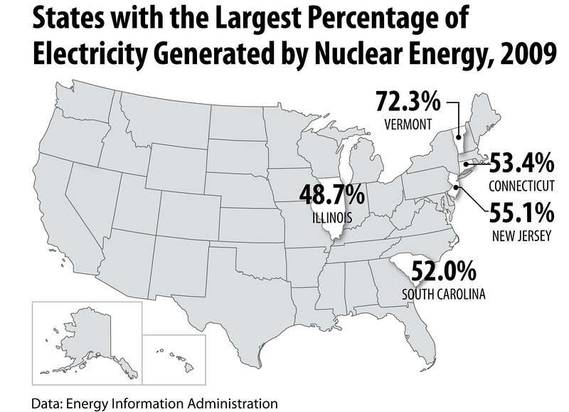 nuclear States