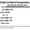 Transportation_FreightShippedByMode2015
