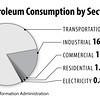 PetroleumUseBySector2014_sec
