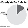 WesternKentuckyCoalProduction2014
