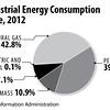 USIndustrialEnergyConsumptionbySource2012int