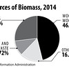 USSourcesofBioMass2014_sec