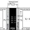 PEM Cell Diagram