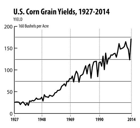 Corn-Grain-Yields,-1927-2014