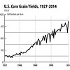 Corn-Grain-Yields,-1927-2014