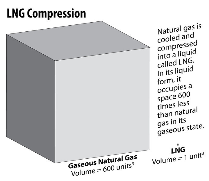 LNG 600 to 1 volume