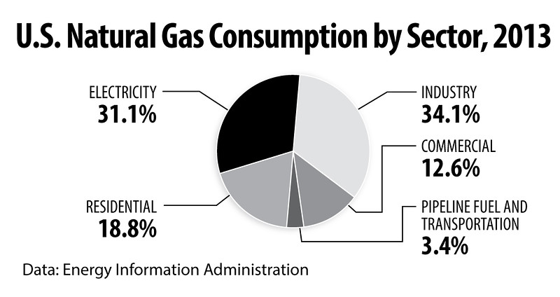 NaturalGasConsumption2013int