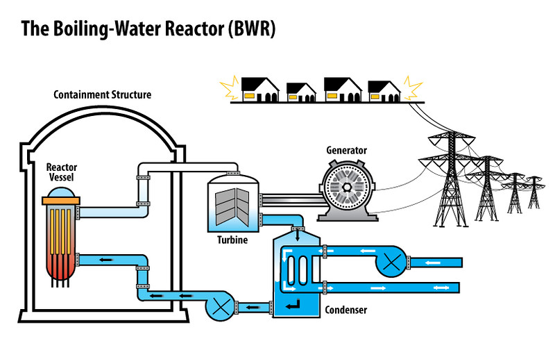 Boiling-Water-Reactor