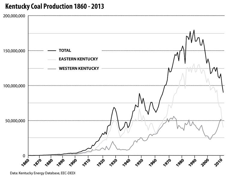 KentuckyCoalProduction-1860to2013