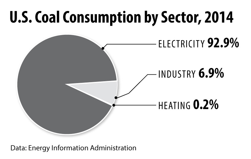 CoalConsumption2014int