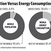 populationAndEnergyConsumption2014