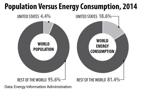 populationAndEnergyConsumption2014