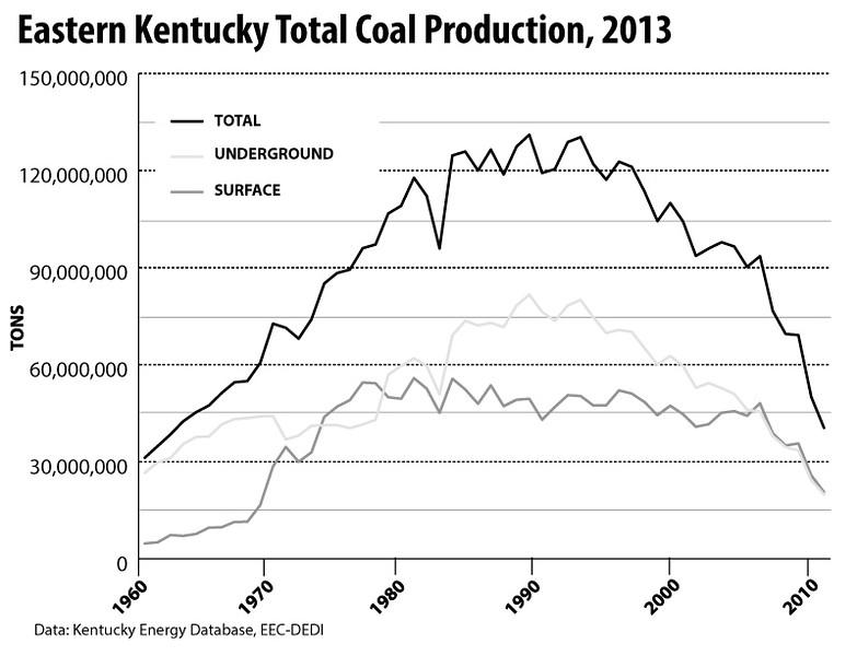 EasternKentuckyTotalCoalProduction-1960-2013