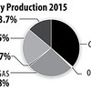 USElectricityProduction2015_int