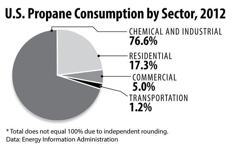 PropaneConsumption2012int