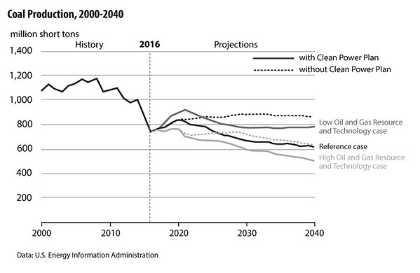 Coal-production-2000-2040