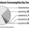 PetroleumUseBySector2012