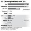 ElectricityProduction2015BarHorizontal_sec