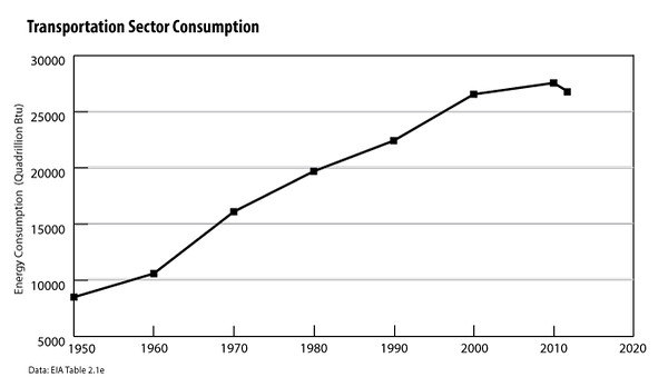 Transportation-Sector-Consumption-2012