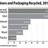 Containers-and-Packaging-Recycled-2012
