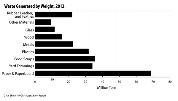 Waste-Generation-by-Weight-Bar-Graph-2012