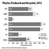 Plastics-Produced-and-Recycled-2012