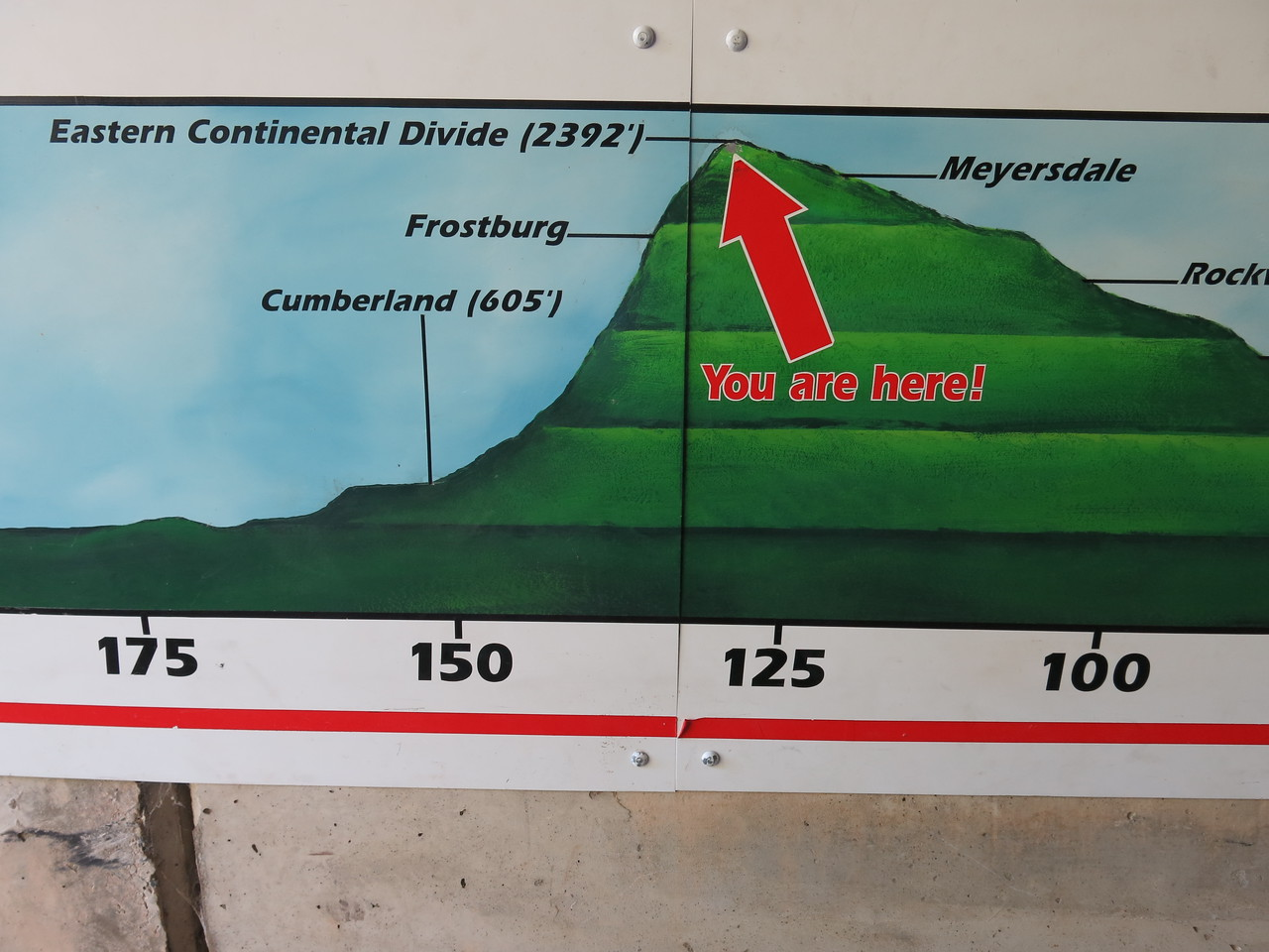 Elevation Profile for Eastern Continental Divide
