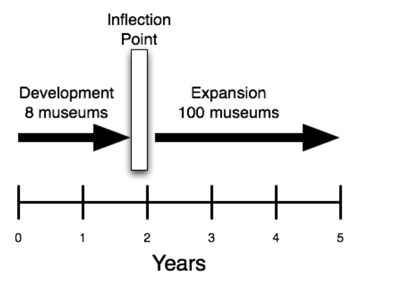 A diagram of the timeline of the first five years of the NISE Network with the inflection point marked at year 2. From a 2007 presentation Rob Semper gave at ECSITE.
