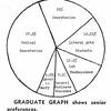 GRADUATE GRAPH shows senior preferences.
