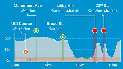 27 - 205 UCI Worlds Course