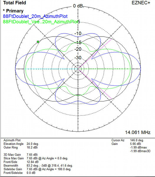 This EZNEC plot shows the effects of dropping the ends of the 88' doublet. All three antennas have their apex at 40 feet. The black line is a 20m dipole in flattop configuration, the blue line is the 88' doublet in flattop configuration, and the green line is the same 88' doublet in inverted-V configuration with an included angle of 120 degrees (ends are 19.7 feet above the ground). The doublet is now slightly inferior (1 dB) to the dipole in flattop configuration. This isn't an apples-to-apples comparison of course: if we dropped the 20m dipole's ends down it would also degrade and the 88' doublet would again be the winner.