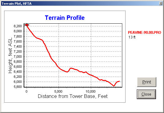 Terrain profile along a beam heading of 90 degrees. This heading is for the southeastern U.S.