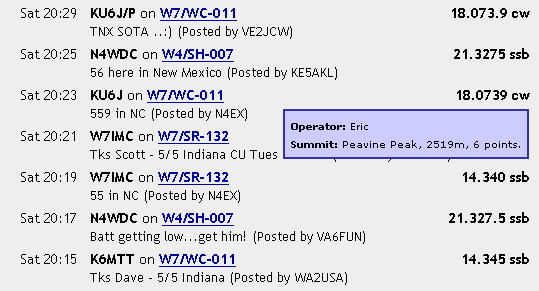 The spots on SOTAWatch.org. As I expected, Dennis (WA2USA) spotted Dave (K6MTT) immediately after he worked him at 2015z (11:13 AM local time). My first QSO was with Rich, N4EX out in North Carolina and he promptly spotted me at 2023z. VE2JCW (in Quebec, Canada) stopped by to work me as he had on each of my prior SOTA activations, and added another spot at 2029z. Thanks guys!