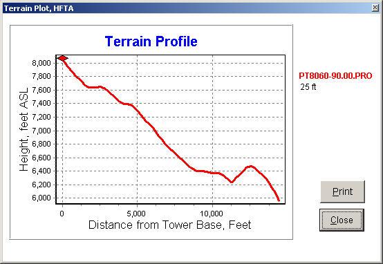 Terrain profile for 90 degrees.
